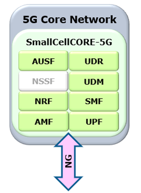 SmallCellCORE-5G diagram